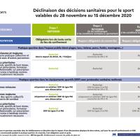 Sport : décisions sanitaires