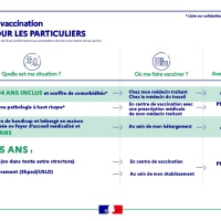 Vaccination 75ans et + : permanence